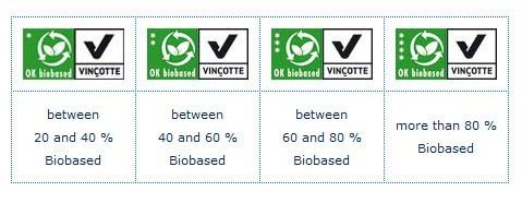 OK-biobased-vincotte
